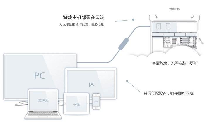 云游戏连接方式.jpg